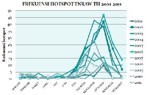 Frekuensi hotspot TNRAW tahun 2001-2011
