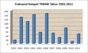 Frekuensi hotspot tahunan TNRAW 2001-2011