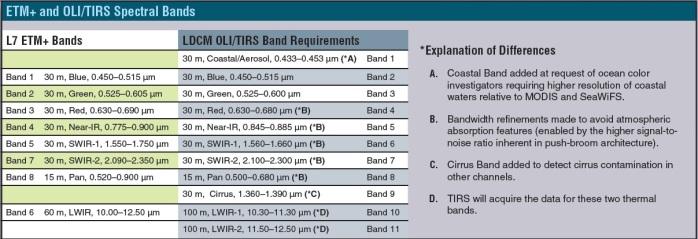 """Perbandingan band landsat 7 dan 8 (Sumber gbr : NASA. """"Landsat Data Continuity Mission Brochure"""")"""