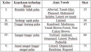 Skor setiap kelas jenis tanah sesui SK Mentan Nomor 837/Kpts/Um/11/80