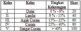Skor setiap kelas kelerengan sesui SK Mentan Nomor 837/Kpts/Um/11/80