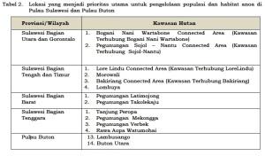 Lokasi prioritas utama pengelolaan populasi dan habitat anoa