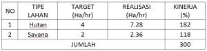 Tabel pengukuran kinerja survay anoa dataran rendah